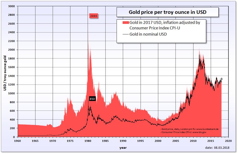 quiero comprar un lingote de oro